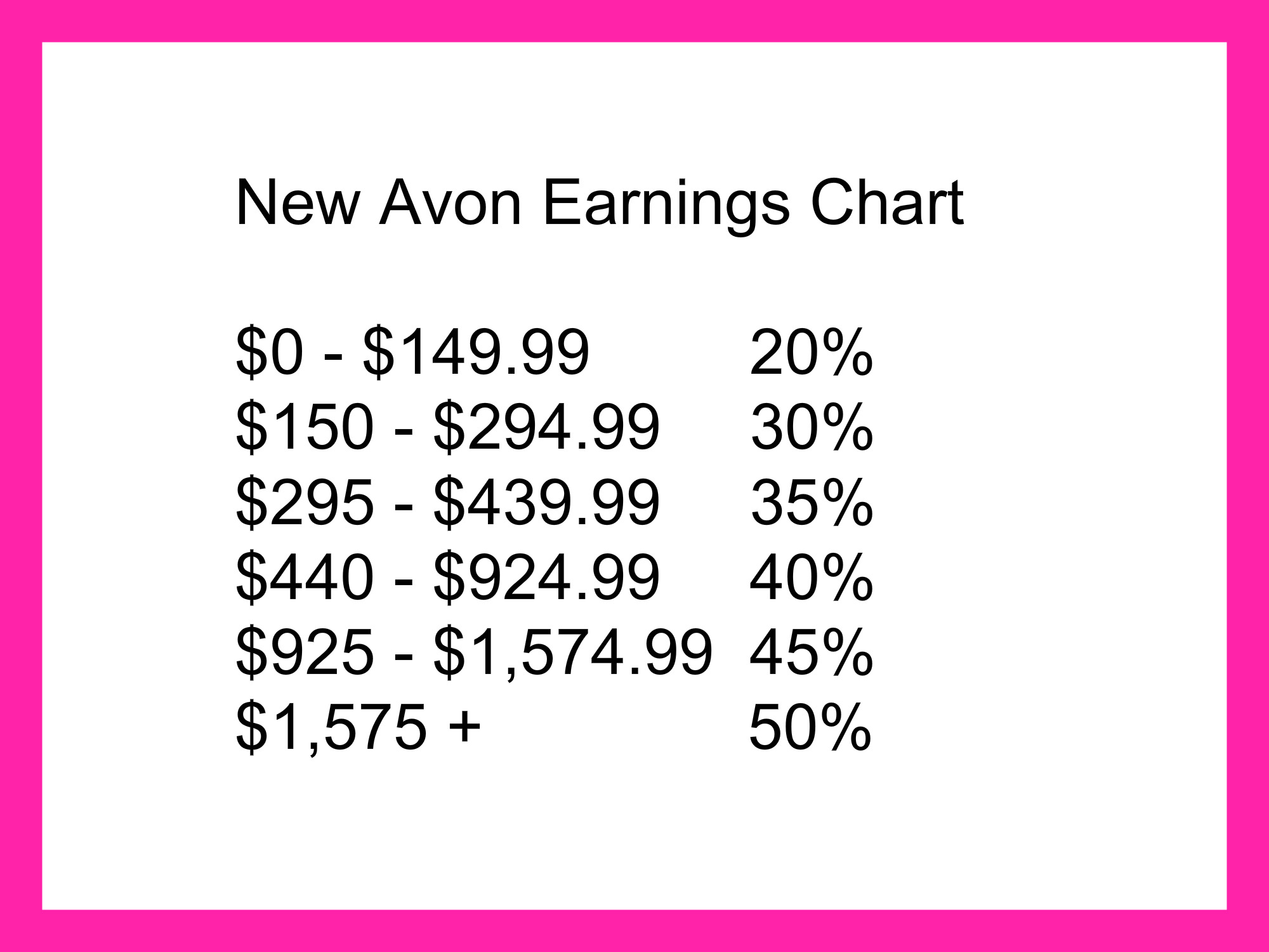 Avon Representative Earnings Chart - Shirl's Glitz & Glam